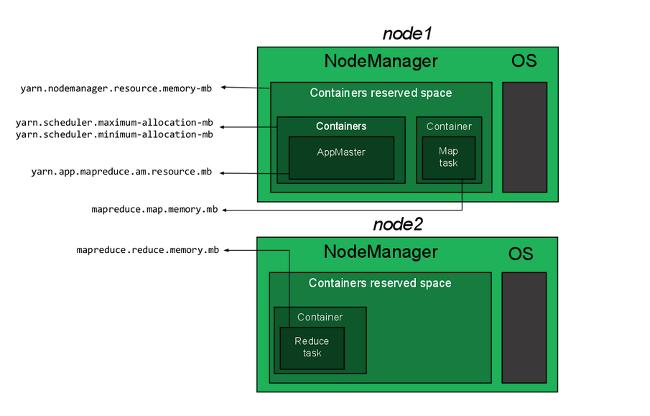 Cài đặt cụm hadoop cluster 3 node - How to Install and Set Up a 3-Node Hadoop Cluster